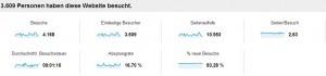 Aktuelle Anzeige aus Google Analytics - Screenshot