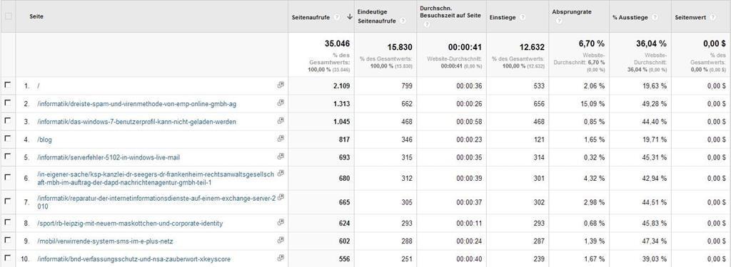 Meistbesuchte Seiten - (C) Screenshot Google Analytics