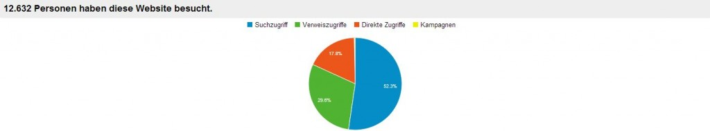 Google Analytics - Besucherquellen - (C) Screenshot von Google Analytics