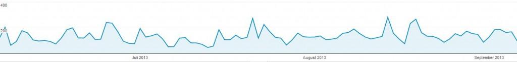 Besucher in den letzten 3 Monaten - (C) Screenshot von Google Analytics