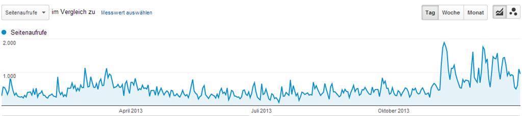 Statistik: Seitenzugriffe auf die Seite - (C) Henning Uhle, ermittelt mit Google Analytics