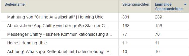 Piwik-Statistik über die Artikel, die am meisten heute bis jetzt aufgerufen wurden - Henning Uhle