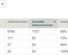 Zugriffsstatistik aus dem lokalen Piwik - die meist aufgerufenen Artikel am 22.04.2014 um 19.45 Uhr - Henning Uhle