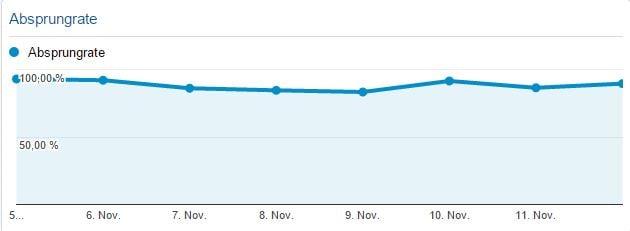Absprungrate im Blog seit dem 05. November laut Google Analytics - Henning Uhle