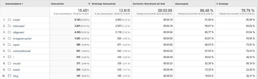 Google Analytics - Aufschlüsselung nach Content - Screenshot Henning Uhle