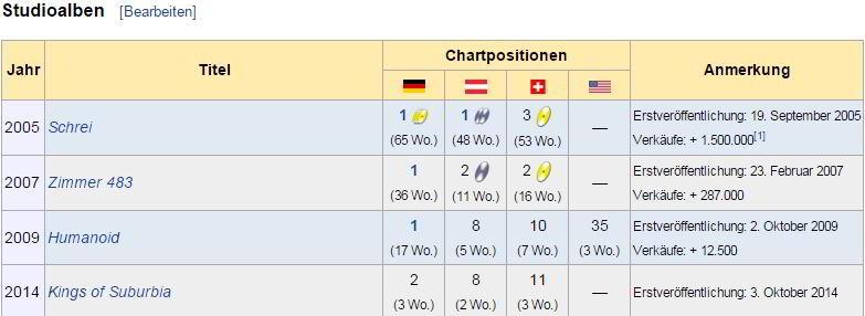 """Chartsplatzierungen der Alben von Tokio Hotel aus """"Wikipedia"""" - Screenshot Henning Uhle"""