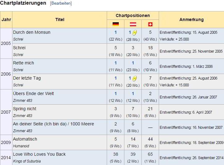 """Chartsplatzierungen der Singles von Tokio Hotel aus """"Wikipedia"""" - Screenshot Henning Uhle"""