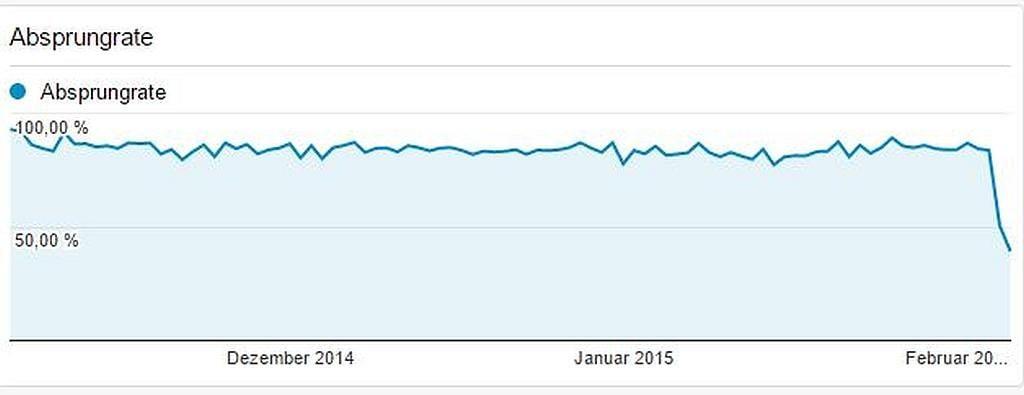 Absprungrate bei Google Analytics nach der Anpassung