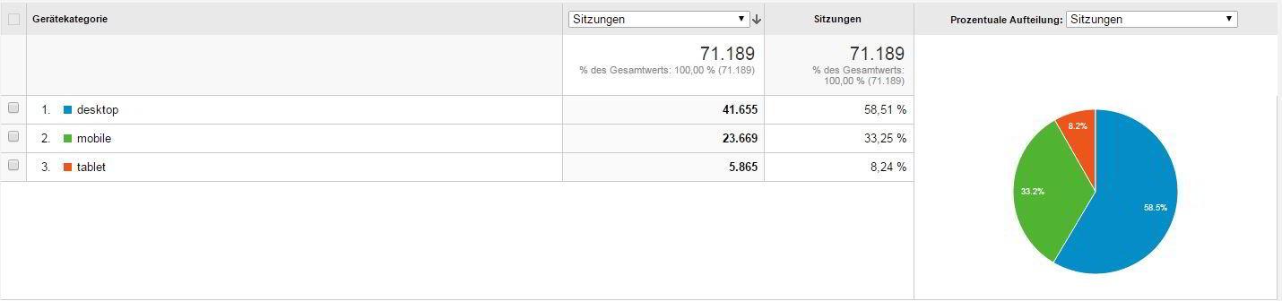 Zugriffstechnologien auf die Seite: 58,5% Desktop, 33,2% Smartphone, 8,2% Tablet