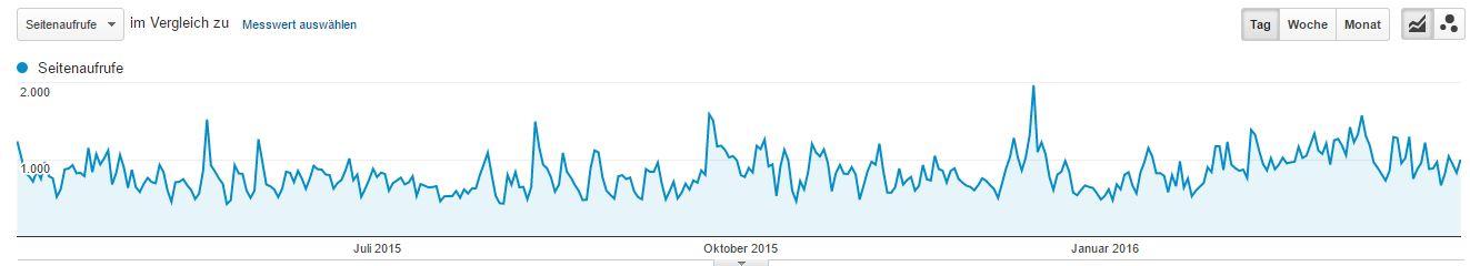 Google Analytics Statistik für 1 Jahr