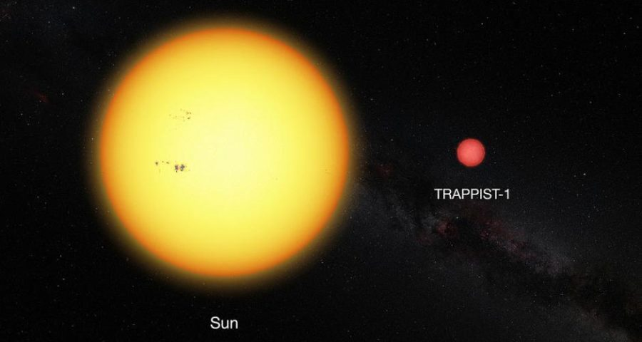 Vergleich zwischen Sonne und TRAPPIST-1 - By ESO (http://www.eso.org/public/images/eso1615e/) [CC BY 4.0 (http://creativecommons.org/licenses/by/4.0)], via Wikimedia Commons