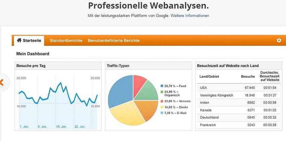 Google Analytics: Analysedienst nun rechtssicher nutzbar?