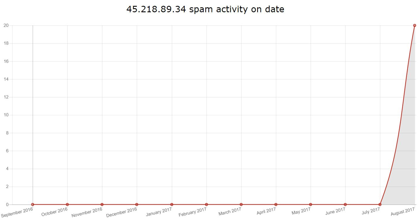 45.218.89.34 - Spam Report - Screenshot von cleantalk.org