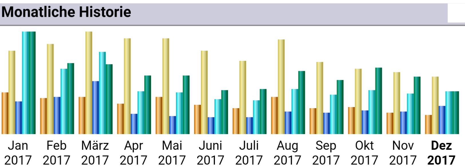 Screenshot der Serverstatistiken aus 2017 - orange sind die unterschiedlichen Benutzer, gelb die Besuche, hellblau die Zugriffe