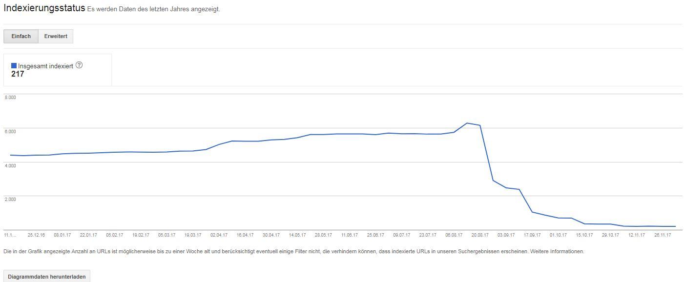 Der Indexierungsstatus in der Google Search Console in den Webmaster Tools zeigt ein verheerendes Bild