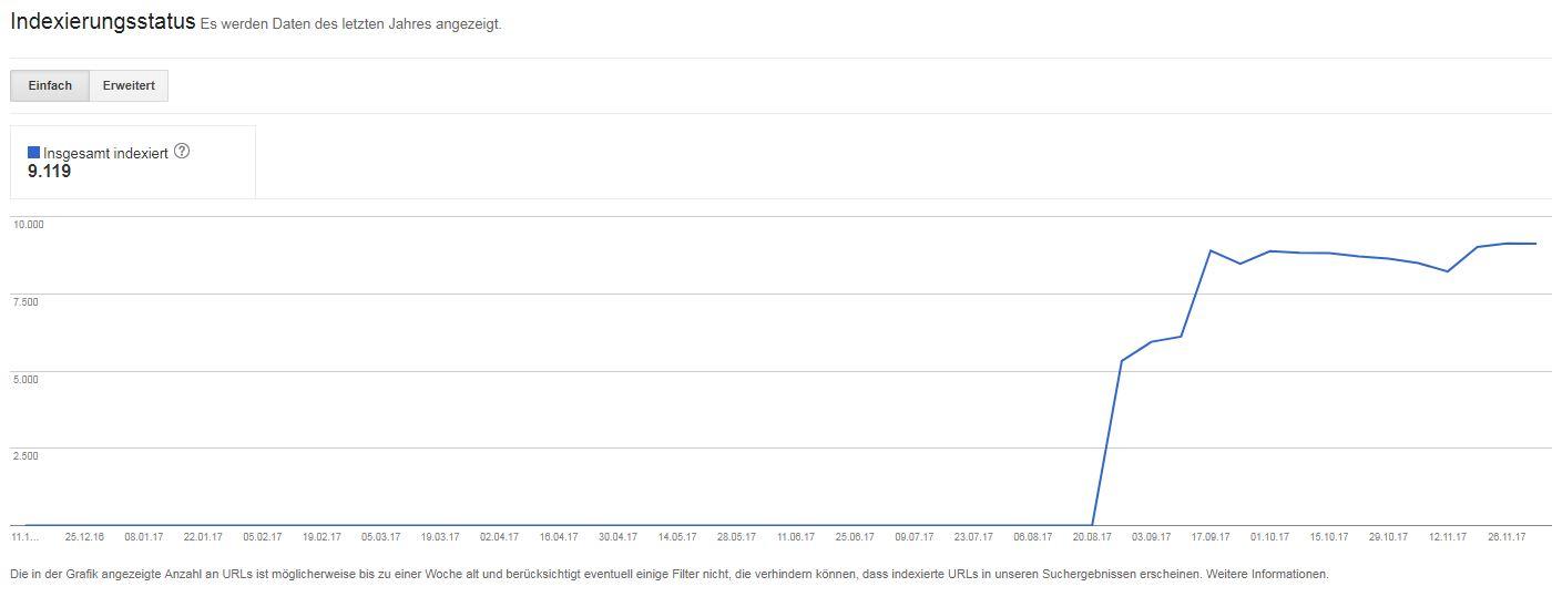 Der Indizierungsstatus in der Google Search Console in den Webmaster Tools der HTTPS-Seite