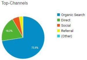 Top-Channels, wo meine Besucher herkommen
