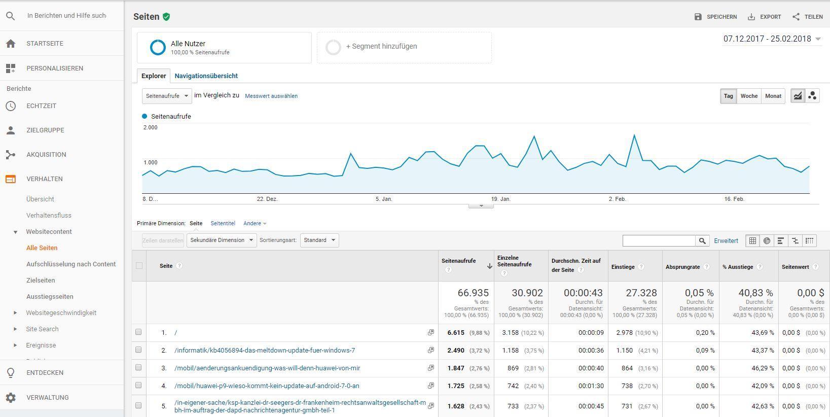 In Google Analytics sehe ich unter Verhalten -> Websitecontent -> Alle Seiten die Artikel im Blog mit den meisten Zugriffen