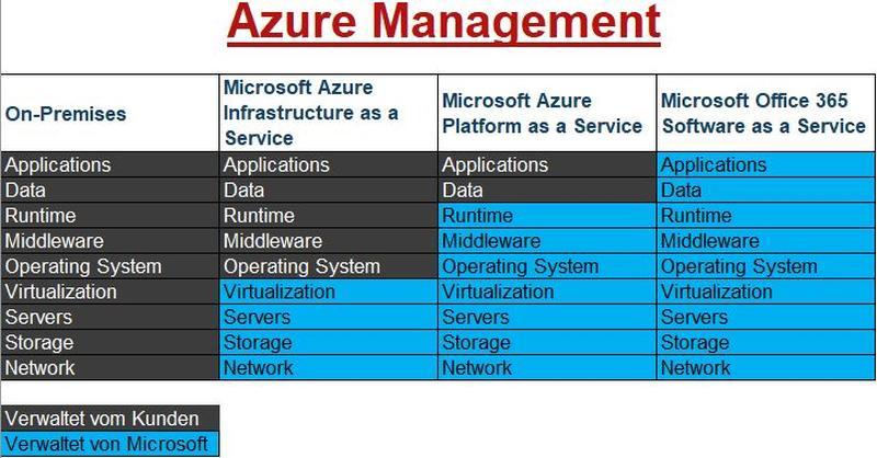 Azure Management - Welche Möglichkeiten hat man in Microsoft Azure?