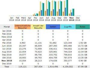 Monatliche Übersicht der Statistik