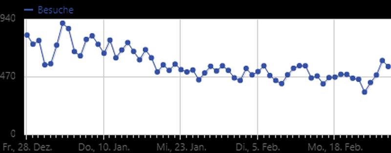 Blog-Statistik: Was suchen Besucher hier im Blog?