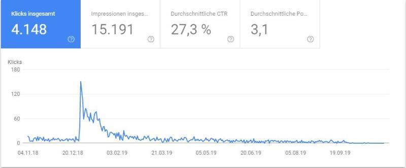 Google Search Console: Was sind Zugriffe wert?