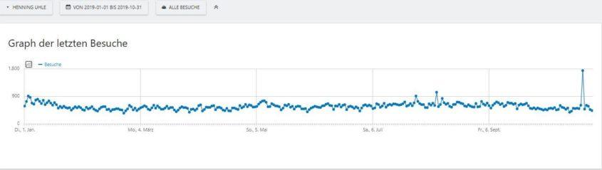 Statistik-Irrfahrt beim Bloggen