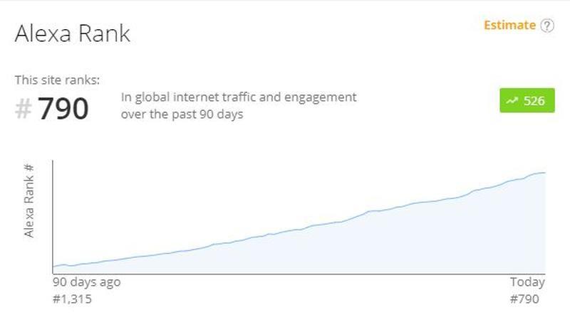Der gewaltige Anstieg der Zugriffe auf die Domain von TikTok innerhalb von 15 Tagen laut Alexa.com